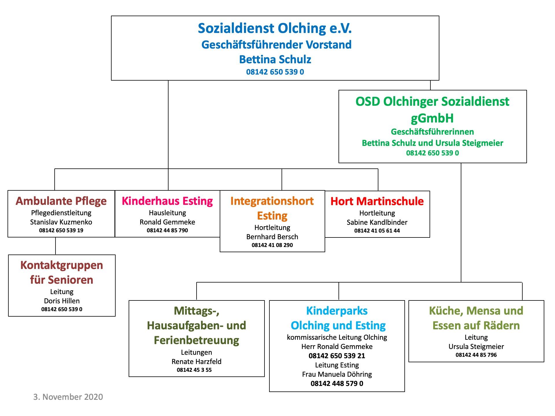 Organigramm Sozialdienst Olching 2020